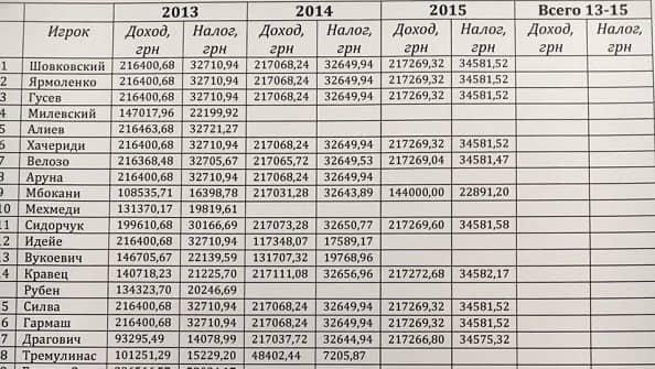Динамо скрывает от налогообложения 99% доходов футболистов