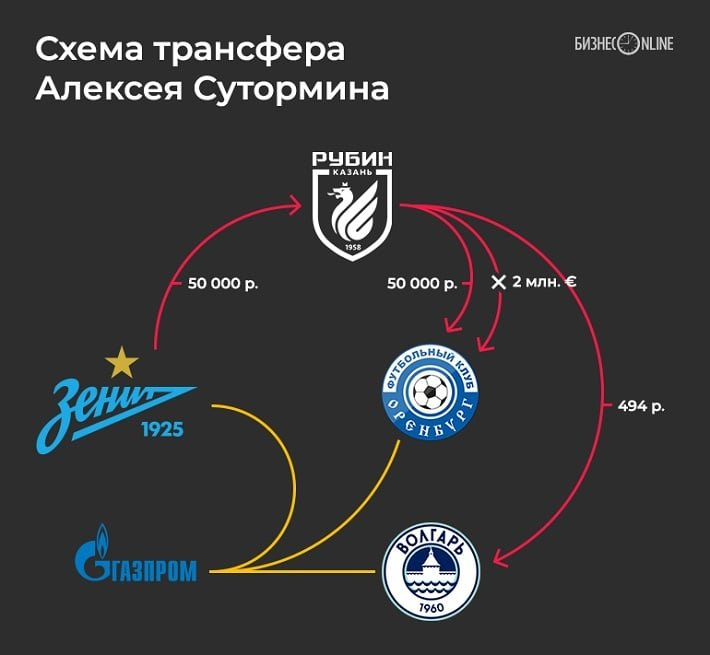 Схема трансфера Алексея Сутормина